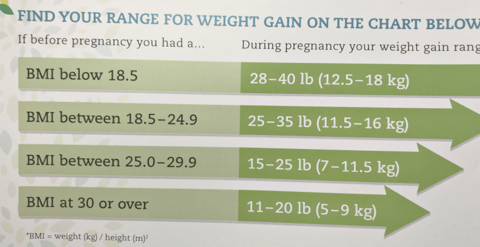 Baby Weight Gain in Pregnancy - What To Expect | Whybeobese com